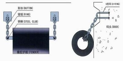 installation of cylinder rubber fender