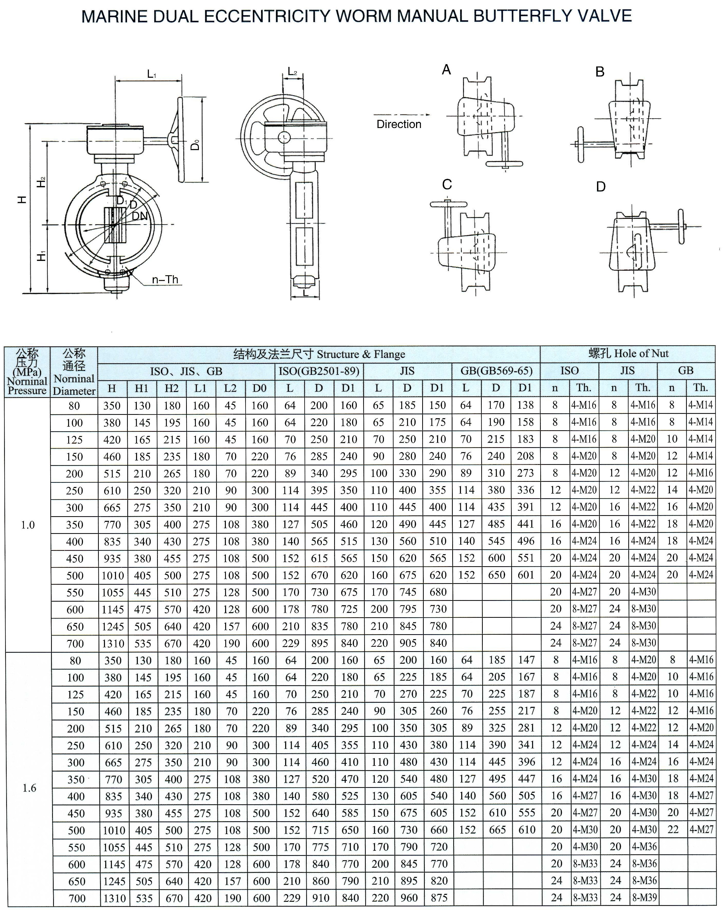 marine dual eccentricity worm manual butterfly valve (SG)