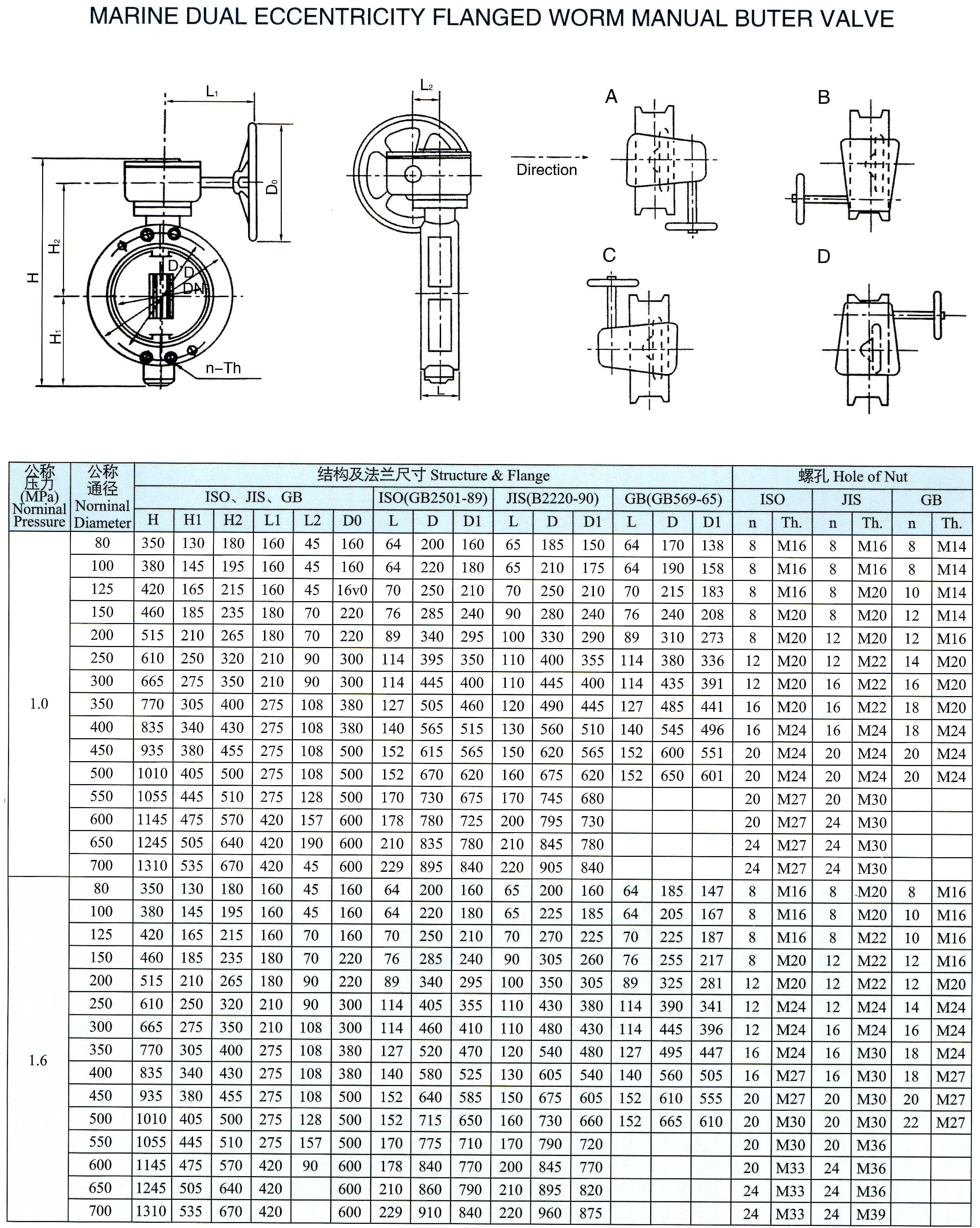 marine dual eccentricity flanged worm manual butterfly valve(FSG)