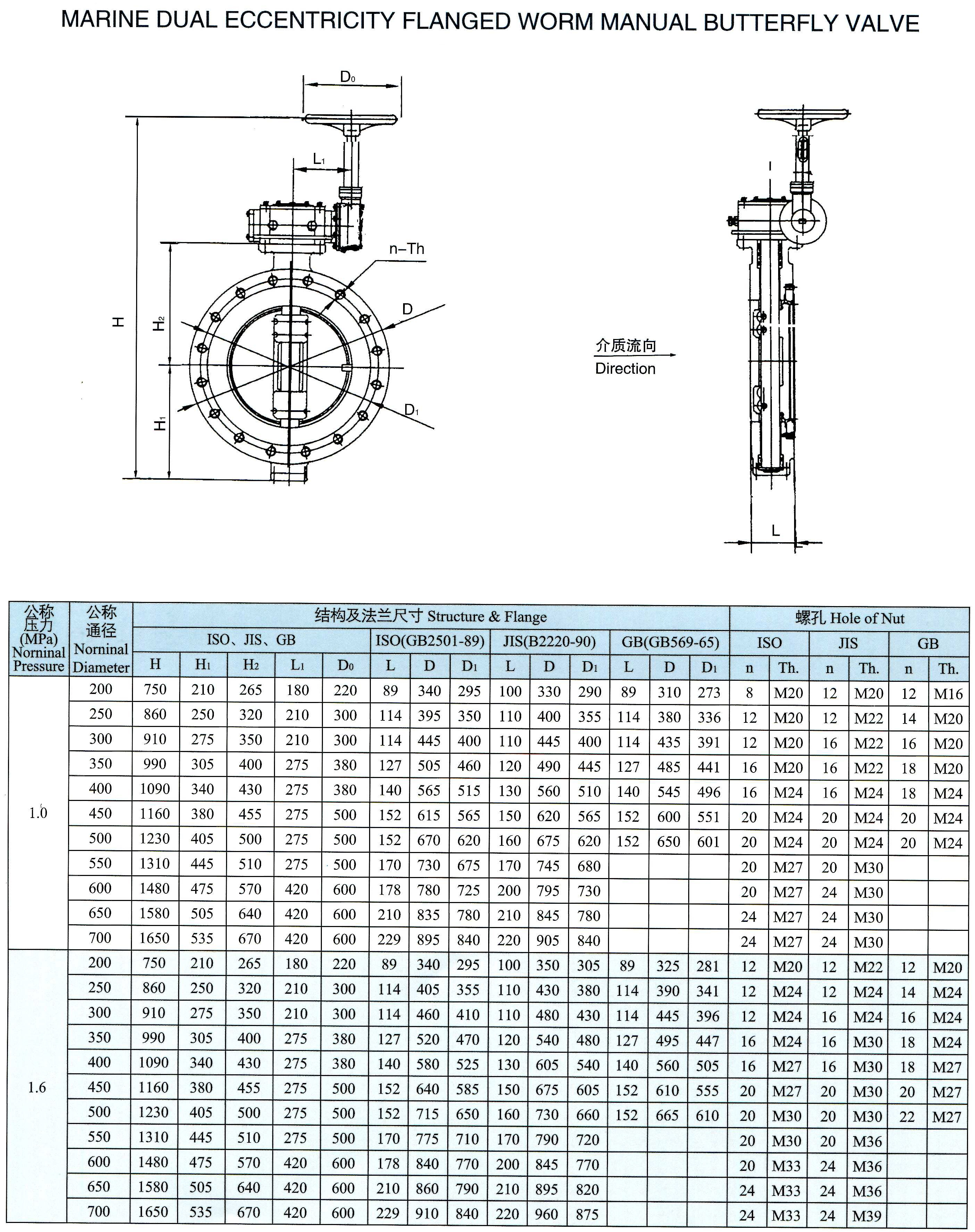 marine dual eccentricity flanged worm manual butterfly valve(FSGS)