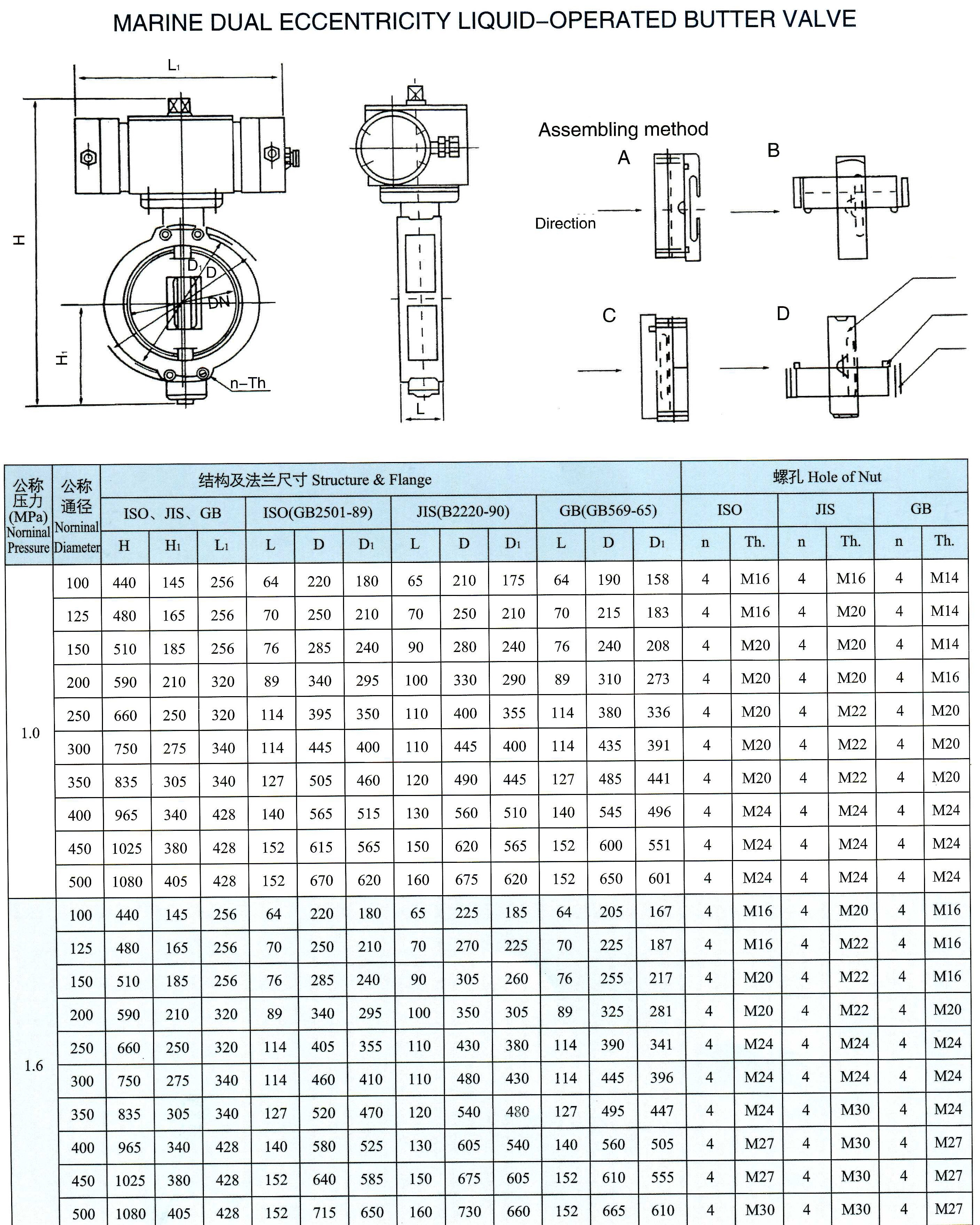 marine dual eccentricity liquid-operated butterfly valve(Type Y)